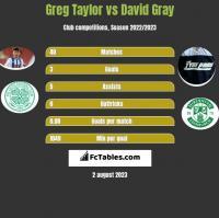 Greg Taylor vs David Gray h2h player stats