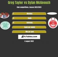 Greg Taylor vs Dylan McGeouch h2h player stats