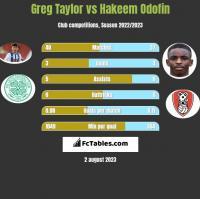 Greg Taylor vs Hakeem Odofin h2h player stats