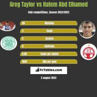 Greg Taylor vs Hatem Abd Elhamed h2h player stats