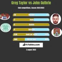 Greg Taylor vs John Guthrie h2h player stats
