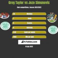 Greg Taylor vs Jozo Simunovic h2h player stats