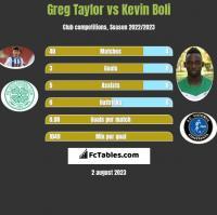 Greg Taylor vs Kevin Boli h2h player stats