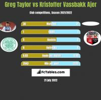Greg Taylor vs Kristoffer Vassbakk Ajer h2h player stats