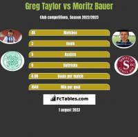 Greg Taylor vs Moritz Bauer h2h player stats