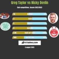 Greg Taylor vs Nicky Devlin h2h player stats