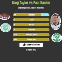 Greg Taylor vs Paul Hanlon h2h player stats