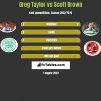Greg Taylor vs Scott Brown h2h player stats