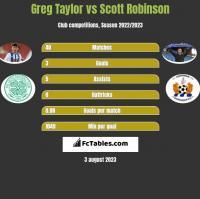 Greg Taylor vs Scott Robinson h2h player stats