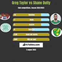 Greg Taylor vs Shane Duffy h2h player stats