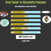 Greg Taylor vs Alexandru Pascanu h2h player stats
