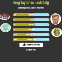 Greg Taylor vs Josh Doig h2h player stats