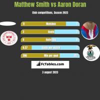 Matthew Smith vs Aaron Doran h2h player stats