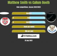 Matthew Smith vs Callum Booth h2h player stats