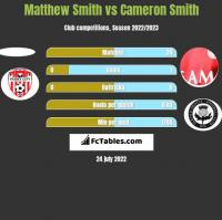 Matthew Smith vs Cameron Smith h2h player stats