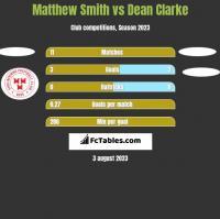 Matthew Smith vs Dean Clarke h2h player stats