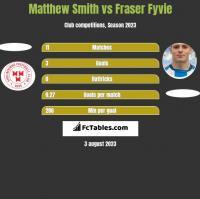 Matthew Smith vs Fraser Fyvie h2h player stats