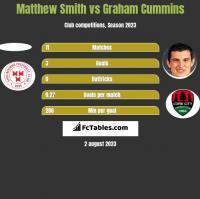 Matthew Smith vs Graham Cummins h2h player stats