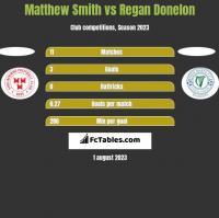 Matthew Smith vs Regan Donelon h2h player stats