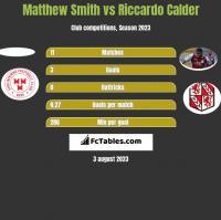 Matthew Smith vs Riccardo Calder h2h player stats