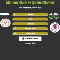 Matthew Smith vs Samuel Stanton h2h player stats