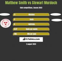 Matthew Smith vs Stewart Murdoch h2h player stats