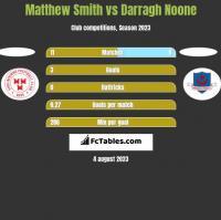 Matthew Smith vs Darragh Noone h2h player stats