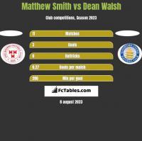 Matthew Smith vs Dean Walsh h2h player stats