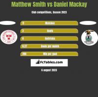 Matthew Smith vs Daniel Mackay h2h player stats