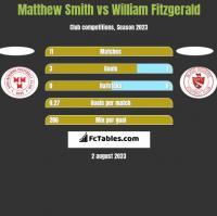 Matthew Smith vs William Fitzgerald h2h player stats