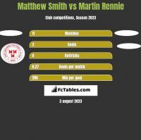 Matthew Smith vs Martin Rennie h2h player stats