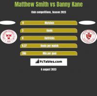 Matthew Smith vs Danny Kane h2h player stats