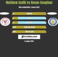 Matthew Smith vs Ronan Coughlan h2h player stats