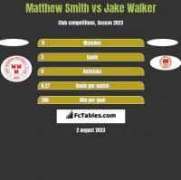 Matthew Smith vs Jake Walker h2h player stats
