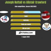 Joseph Nuttall vs Alistair Crawford h2h player stats