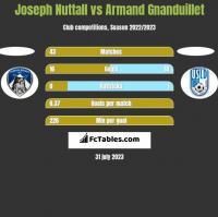 Joseph Nuttall vs Armand Gnanduillet h2h player stats