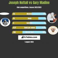 Joseph Nuttall vs Gary Madine h2h player stats