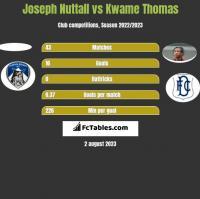 Joseph Nuttall vs Kwame Thomas h2h player stats