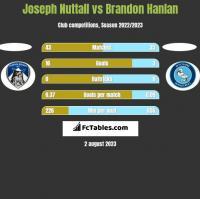 Joseph Nuttall vs Brandon Hanlan h2h player stats