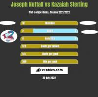 Joseph Nuttall vs Kazaiah Sterling h2h player stats