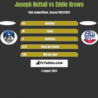 Joseph Nuttall vs Eddie Brown h2h player stats