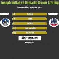 Joseph Nuttall vs Demarlio Brown-Sterling h2h player stats