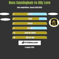 Ross Cunningham vs Ally Love h2h player stats
