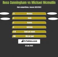 Ross Cunningham vs Michael Mcmullin h2h player stats