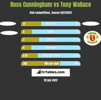 Ross Cunningham vs Tony Wallace h2h player stats