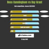 Ross Cunningham vs Ray Grant h2h player stats