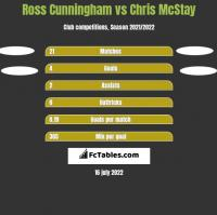 Ross Cunningham vs Chris McStay h2h player stats