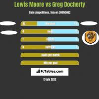 Lewis Moore vs Greg Docherty h2h player stats