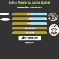 Lewis Moore vs Jamie Walker h2h player stats
