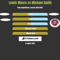 Lewis Moore vs Michael Smith h2h player stats
